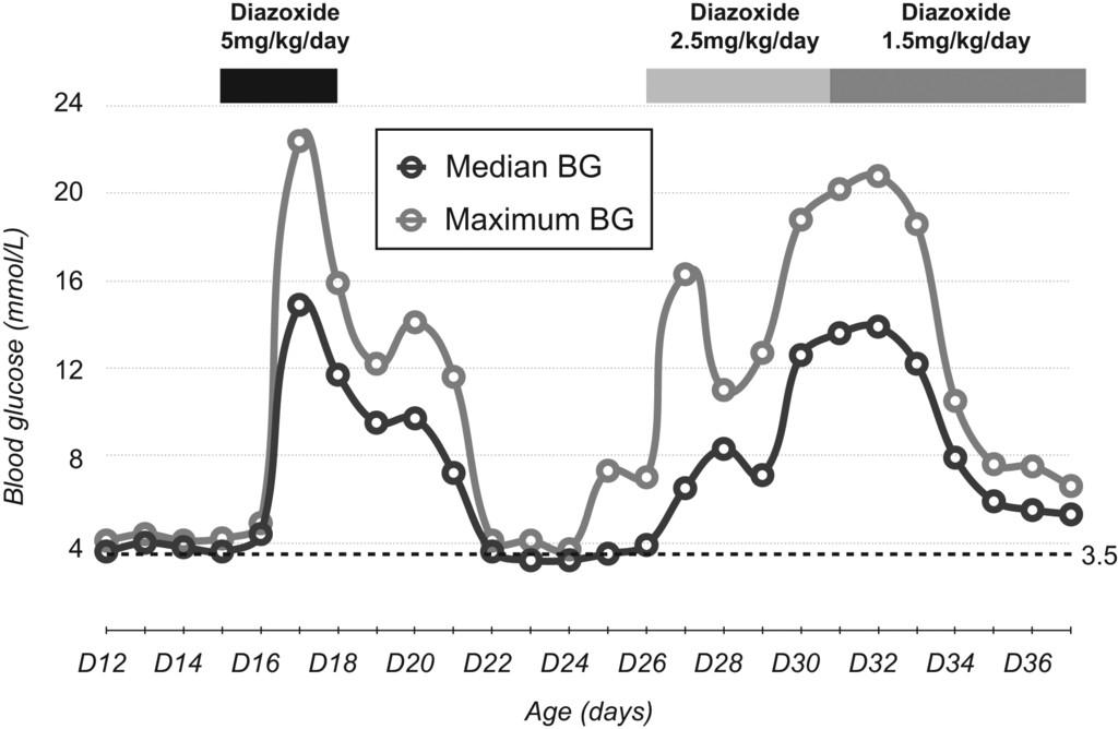 Exceptional diazoxide sensitivity in hyperinsulinaemic
